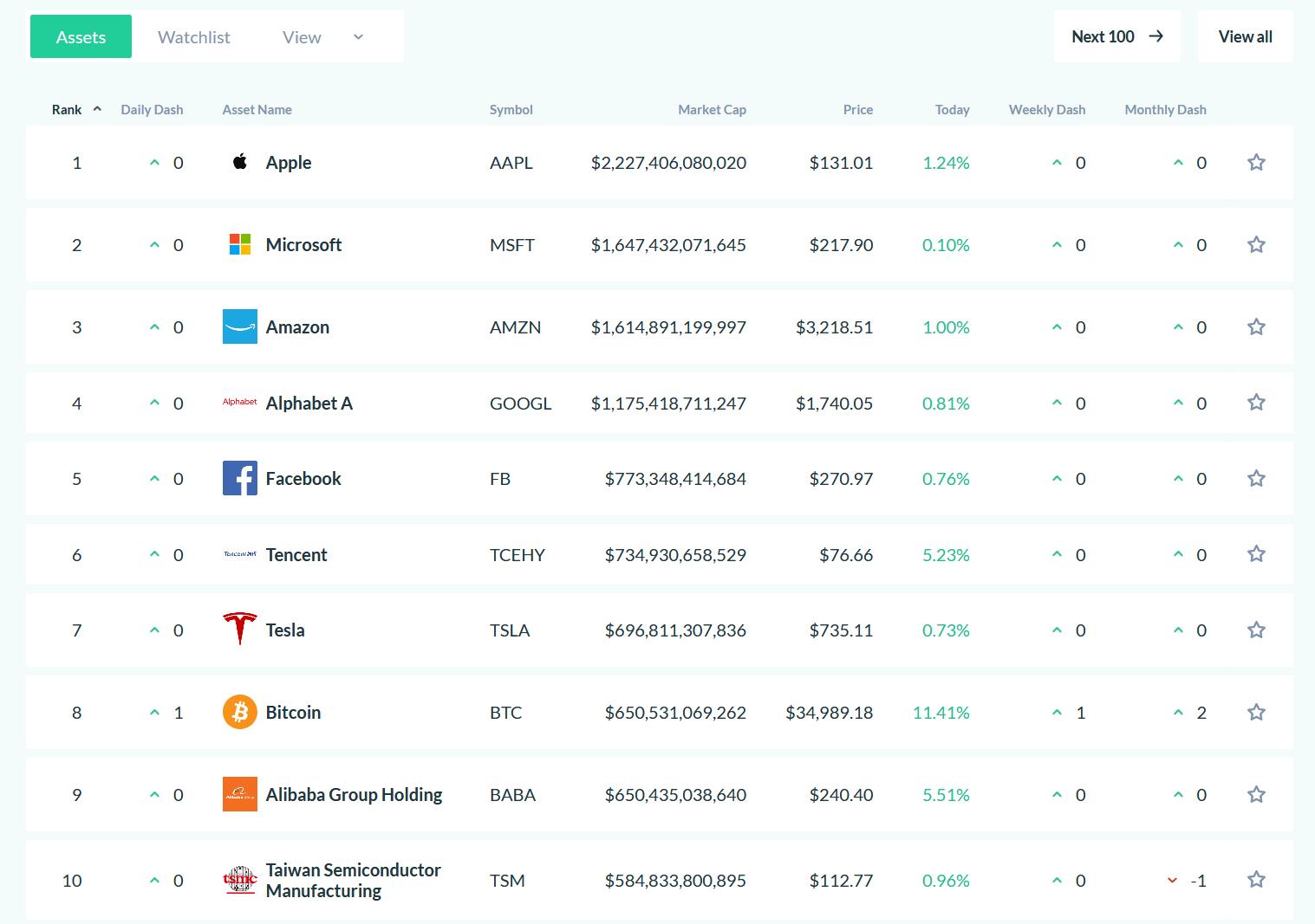 Bitcoin, dev şirketleri geride bırakmaya devam ediyor