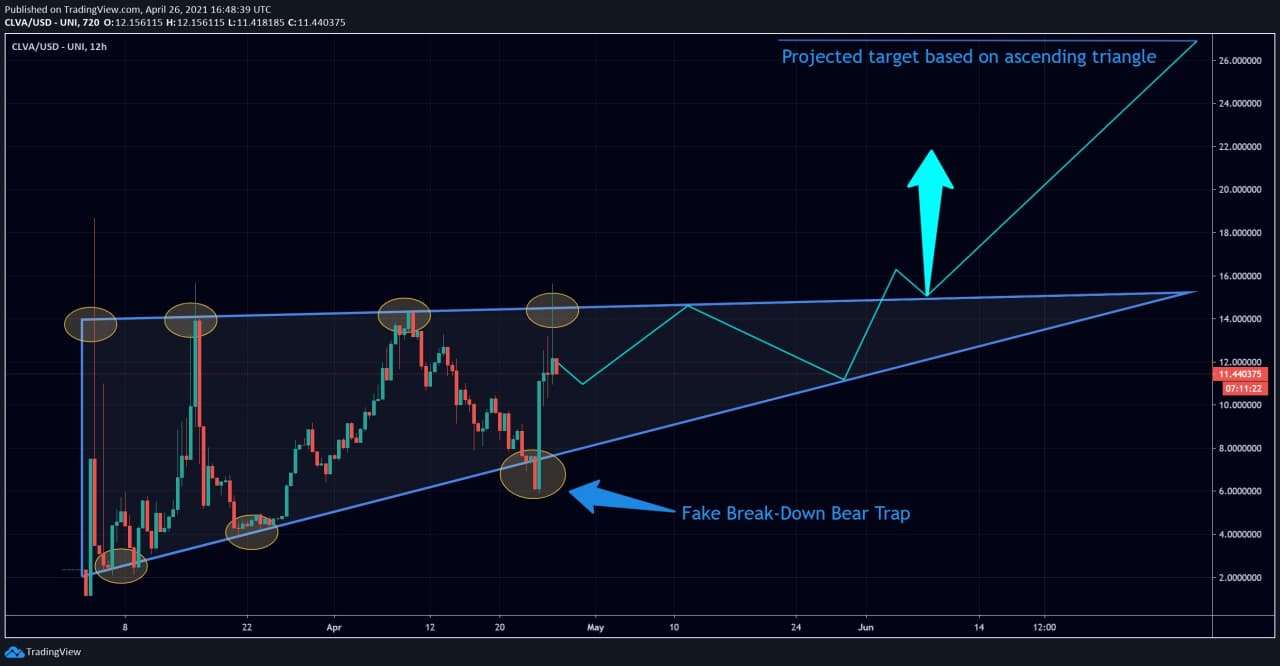 Clever DeFi (CLVA) token forms an ascending triangle, hints at future growth